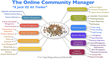 Photo: http://www.zdnet.com/blog/hinchcliffe/community-management-the-essential-capability-of-successful-enterprise-2-0-efforts/913